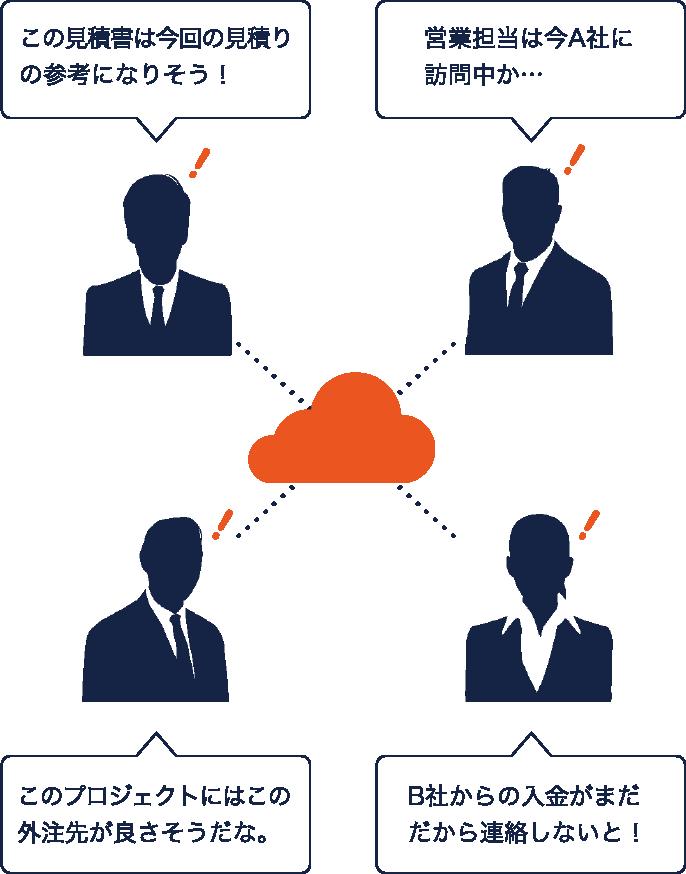 Function Cloud
